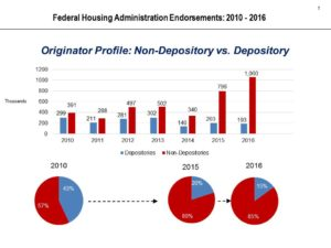 CHLA Releases Data Showing Non-Bank Dominance in FHA Loan Origination is Not New – 5/4/17